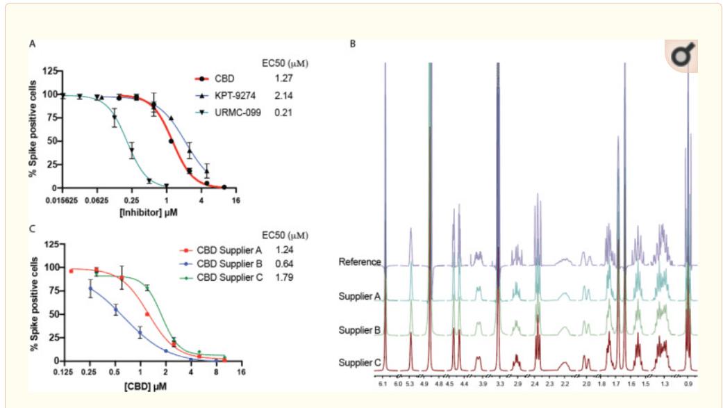 antywirusowe właściwości cbd przeciw SARS-CoV-2 i innym wirusom