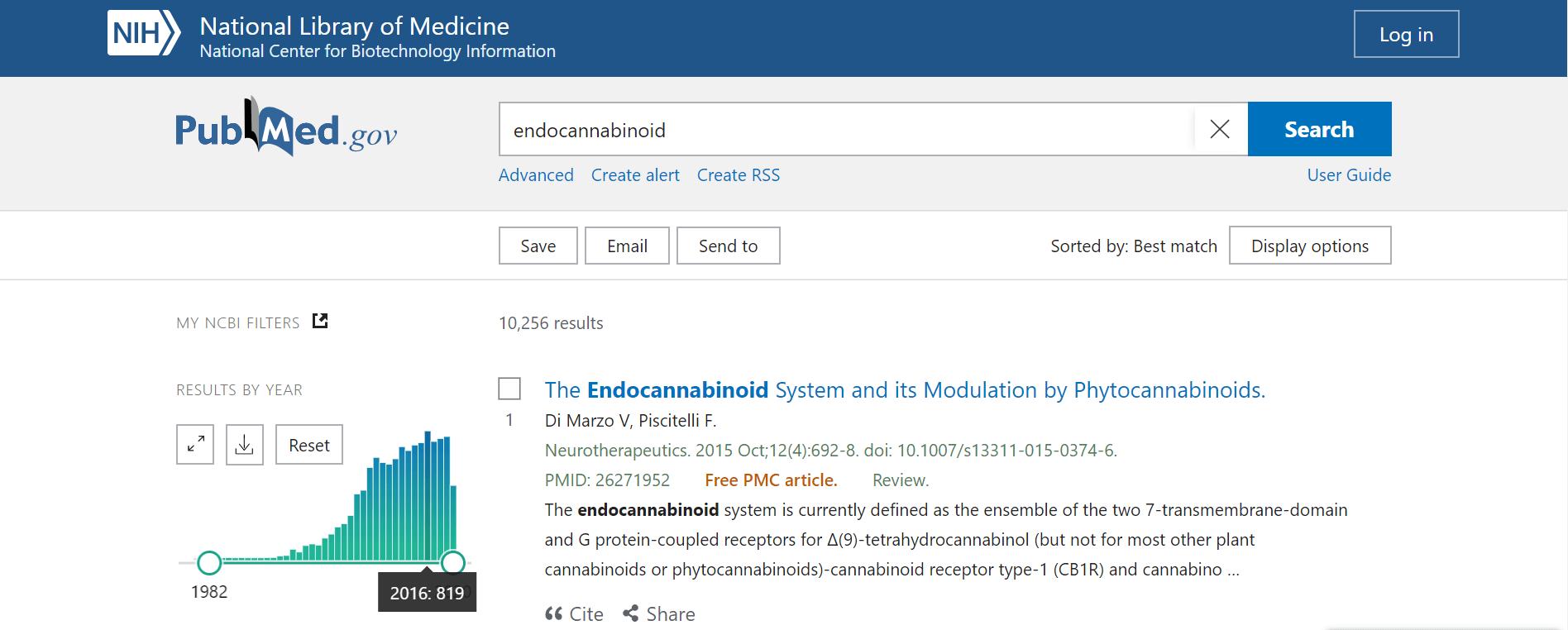 system endokannabinoidowy - liczba badań w latach 1992-2020