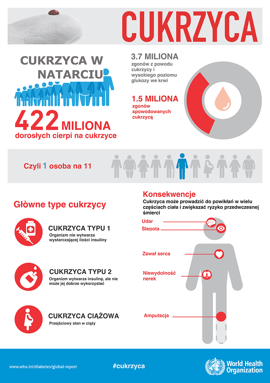 Infografika - Cukrzyca według WHO